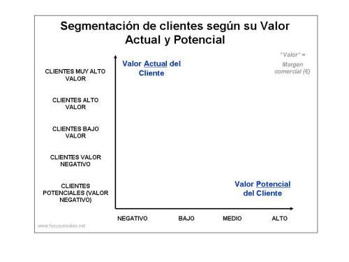 Focusonsales - Gráfico rentabilidad B2B