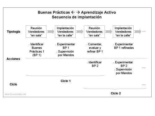Focusonsales - Gráfico formación para efectividad comercial